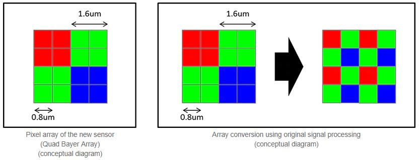 Sony IMX519 vs  IMX486 vs  IMX386 vs  IMX586 vs  IMX377 Spec Comparison